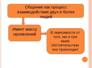 Общение как процесс взаимодействия двух и более людей Имеет массу проявлений
