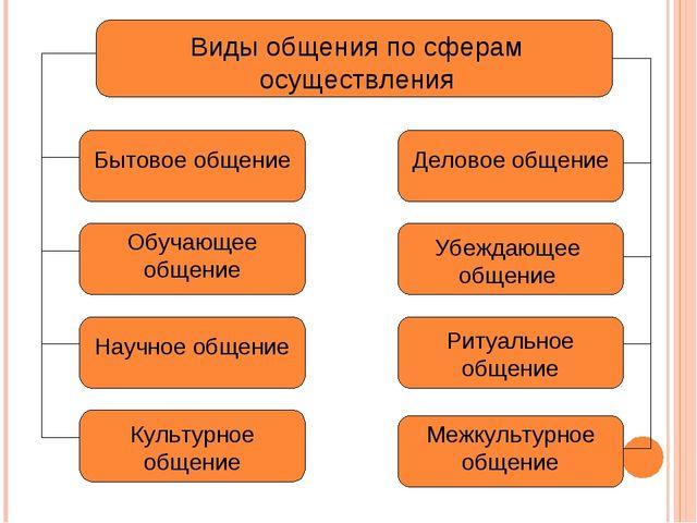 Виды общения по сферам осуществления Бытовое общение Деловое общение Обучающе...