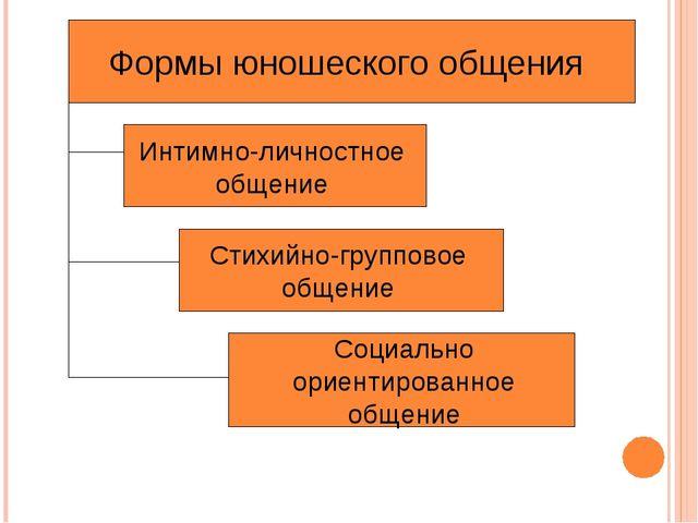Формы юношеского общения Интимно-личностное общение Стихийно-групповое общени...