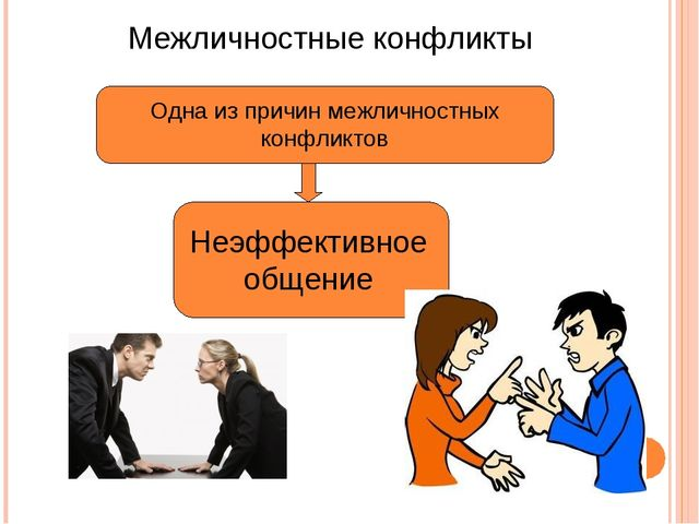 Межличностные конфликты Одна из причин межличностных конфликтов Неэффективное...