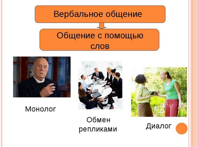 Вербальное общение Общение с помощью слов Монолог Диалог Обмен репликами