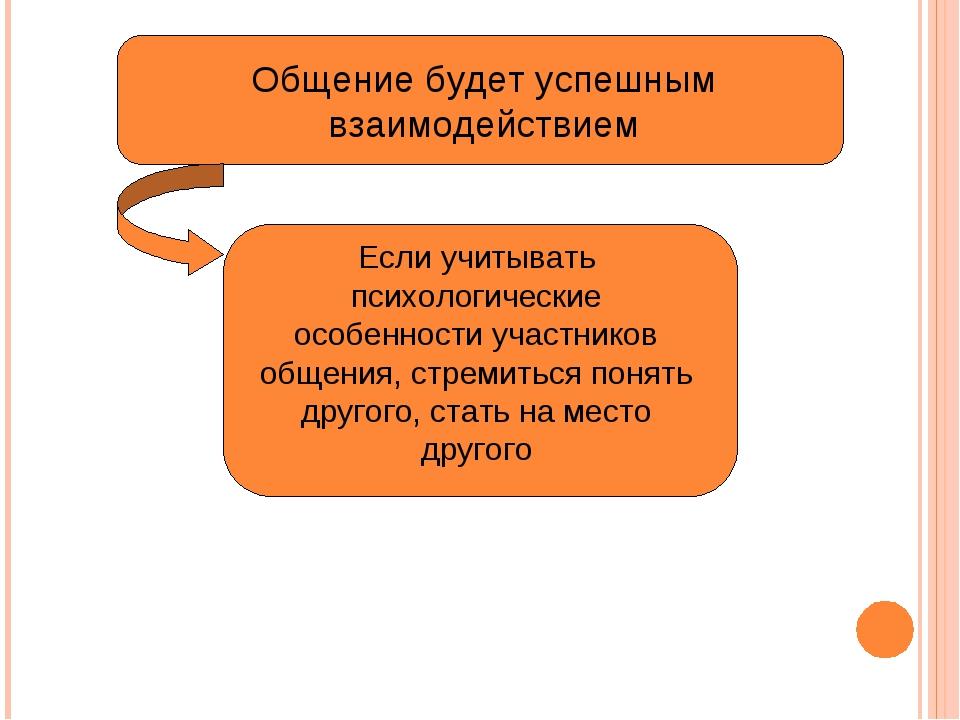 Общение будет успешным взаимодействием Если учитывать психологические особенн...