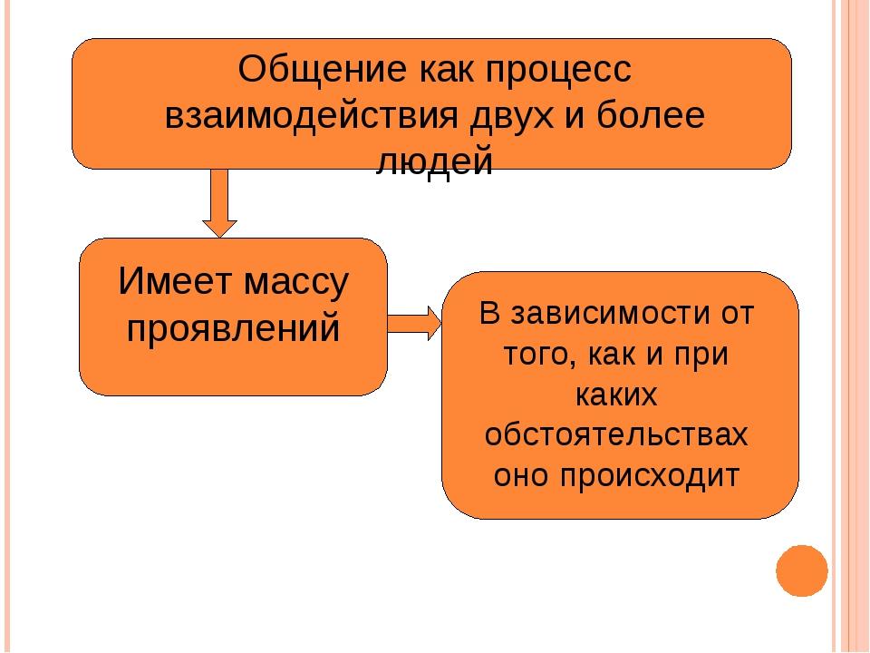 Общение как процесс взаимодействия двух и более людей Имеет массу проявлений...