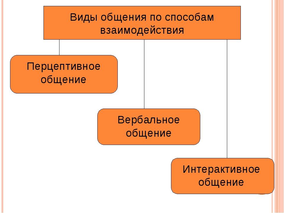 Виды общения по способам взаимодействия Перцептивное общение Вербальное общен...