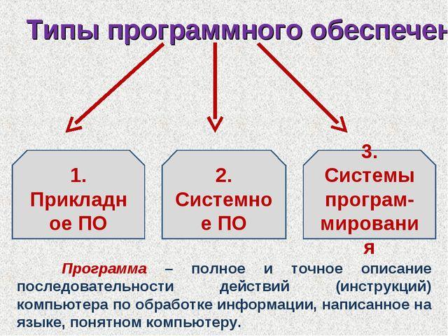 Типы программного обеспечения 2. Системное ПО 1. Прикладное ПО 3. Системы про...