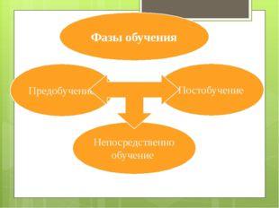 Фазы обучения Предобучение Непосредственно обучение Постобучение