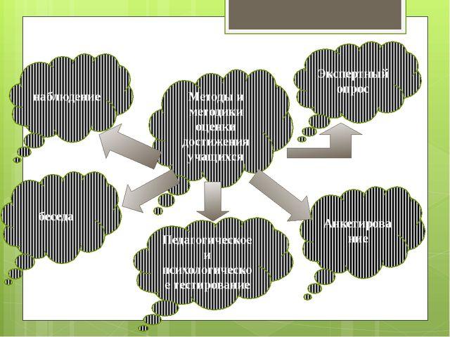 Методы и методики оценки достижения учащихся Экспертный опрос Анкетирование б...