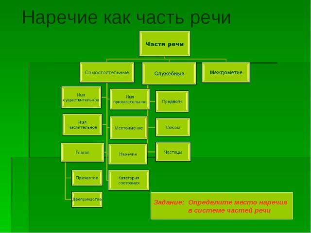 Наречие как часть речи Задание: Определите место наречия в системе частей речи
