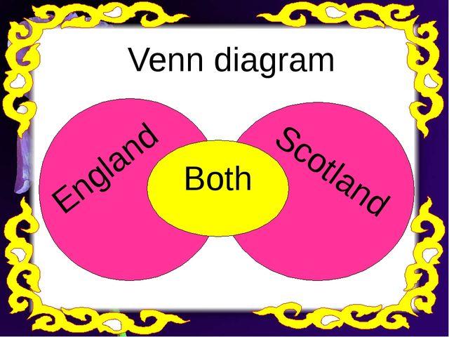 Both England Scotland Venn diagram
