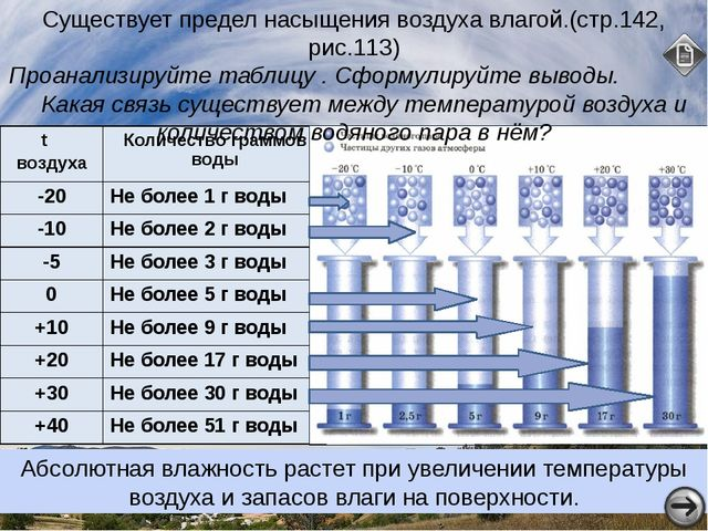 о о о о Количество водяного пара в воздухе характеризуют два показателя: абсо...