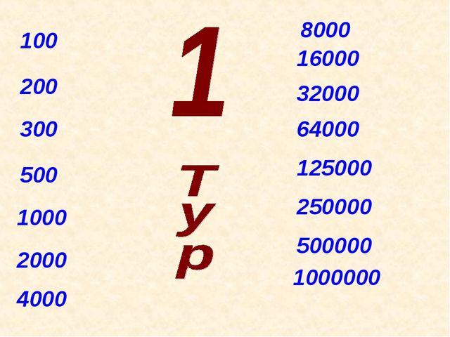 100 200 300 500 1000 2000 4000 8000 16000 32000 64000 125000 250000 500000 10...