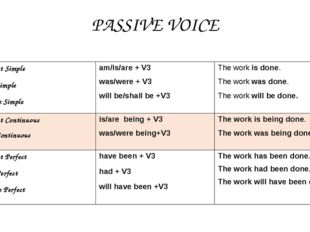 PASSIVE VOICE Present Simple Past Simple Future Simple am/is/are+ V3 was/were