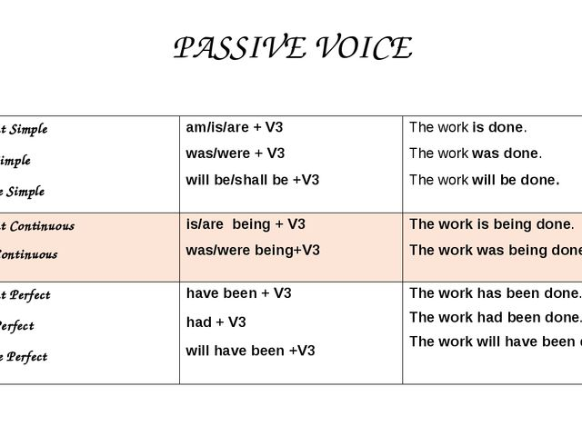 PASSIVE VOICE Present Simple Past Simple Future Simple am/is/are+ V3 was/were...