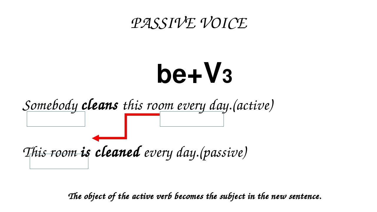 PASSIVE VOICE be+V3 Somebody cleans this room every day.(active) This room is...