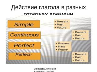 Действие глагола в разных отрезках времени Захарова Антонина Егоровна, учител