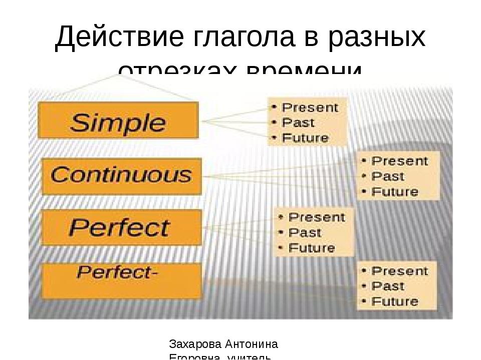 Действие глагола в разных отрезках времени Захарова Антонина Егоровна, учител...