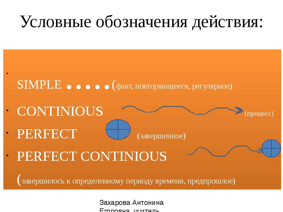 Условные обозначения действия: SIMPLE .....(факт, повторяющееся, регулярное)...