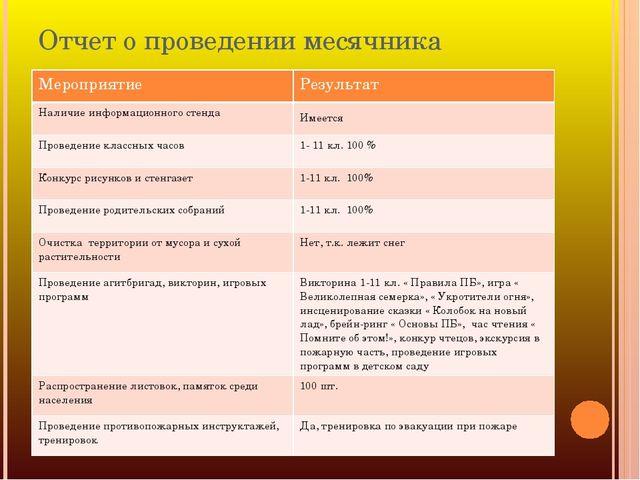 Отчет о проведении месячника Мероприятие Результат Наличие информационного ст...