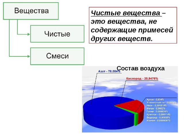 Состав воздуха Чистые вещества – это вещества, не содержащие примесей других...