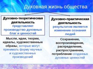 Духовная жизнь общества Духовно-теоретическая деятельность представляет произ