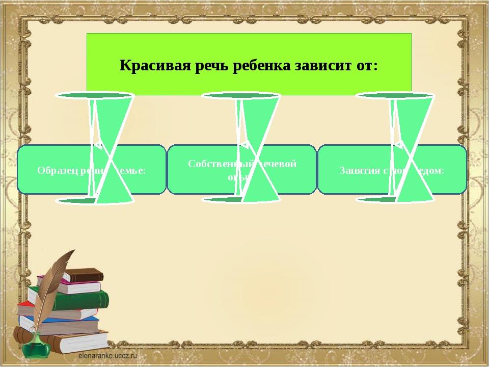 Красивая речь ребенка зависит от: Образец речи в семье: Собственный речевой о...