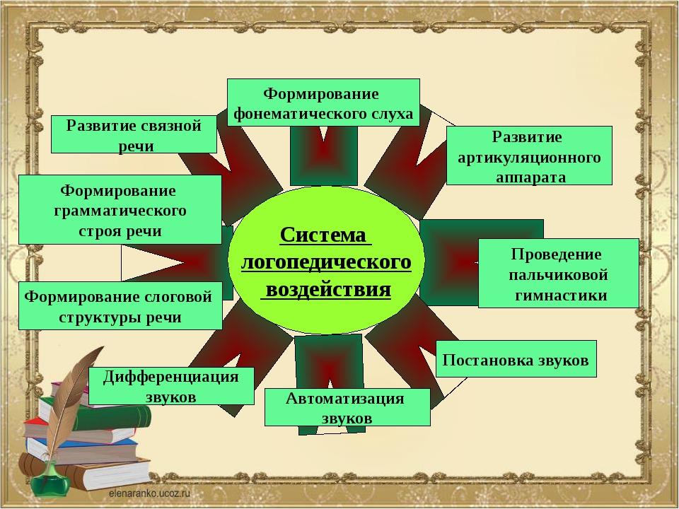 Система логопедического воздействия Формирование фонематического слуха Разви...