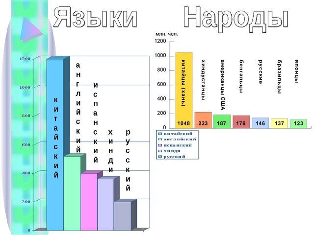 английский китайский испанский хинди русский