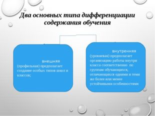 Два основных типа дифференциации содержания обучения внешняя (профильная) пре