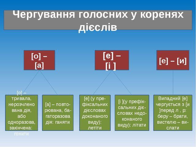 Чергування голосних у коренях дієслів [о] – [а] [е] – [і ] [е] – [и] [о] – тр...