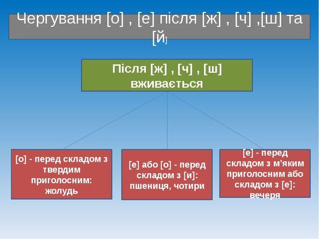Чергування [о] , [е] після [ж] , [ч] ,[ш] та [й] Після [ж] , [ч] , [ш] вживає...
