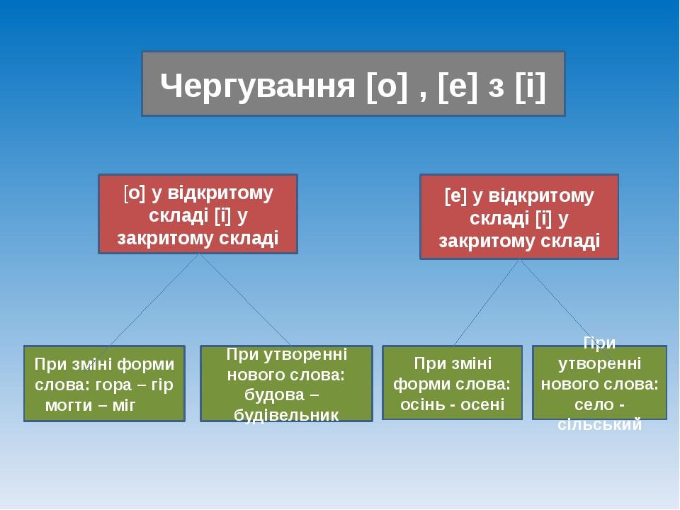Чергування [о] , [е] з [і] [о] у відкритому складі [і] у закритому складі [е]...
