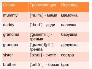 Слово Транскрипция Перевод mummy ['mʌmɪ]-мами мамочка daddy ['dædɪ]-дэди папо