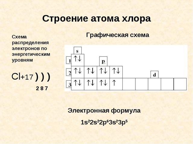 Строение атома хлора Cl+17 ) ) ) 2 8 7 Графическая схема Схема распределения...