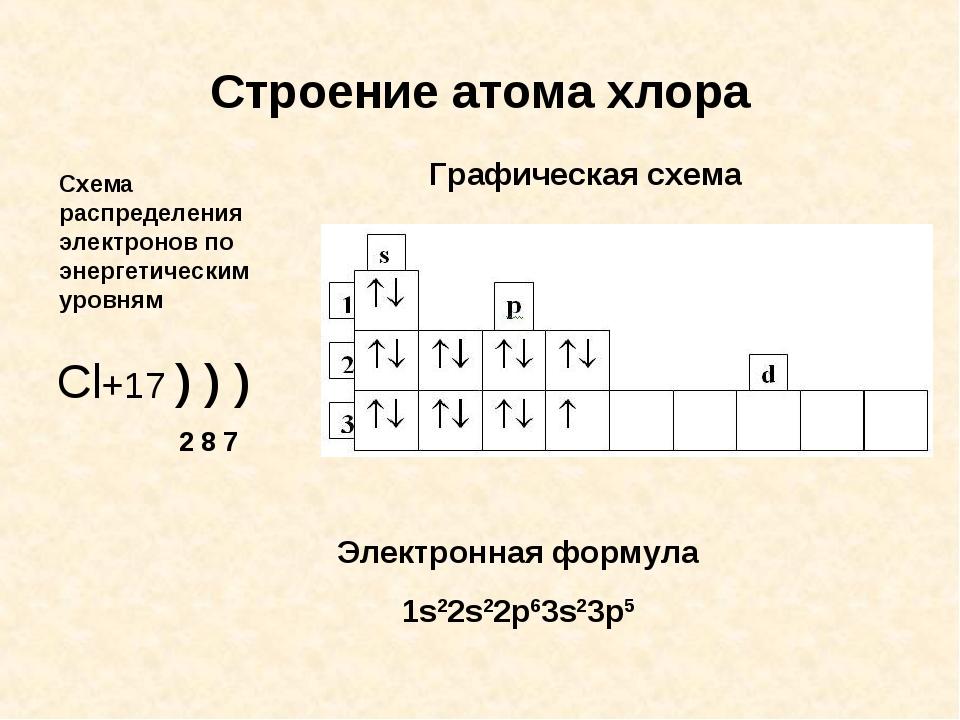 Схема строение электронного атома хлора