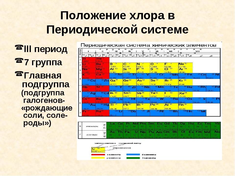 Положение хлора в Периодической системе lll период 7 группа Главная подгруппа...