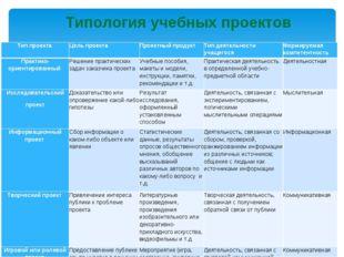 Типология учебных проектов Тип проекта Цель проекта Проектный продукт Тип