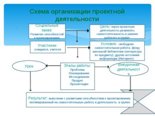 . Схема организации проектной деятельности Социальный заказ: Развитие способ