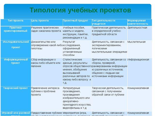 Типология учебных проектов Тип проекта Цель проекта Проектный продукт Тип...