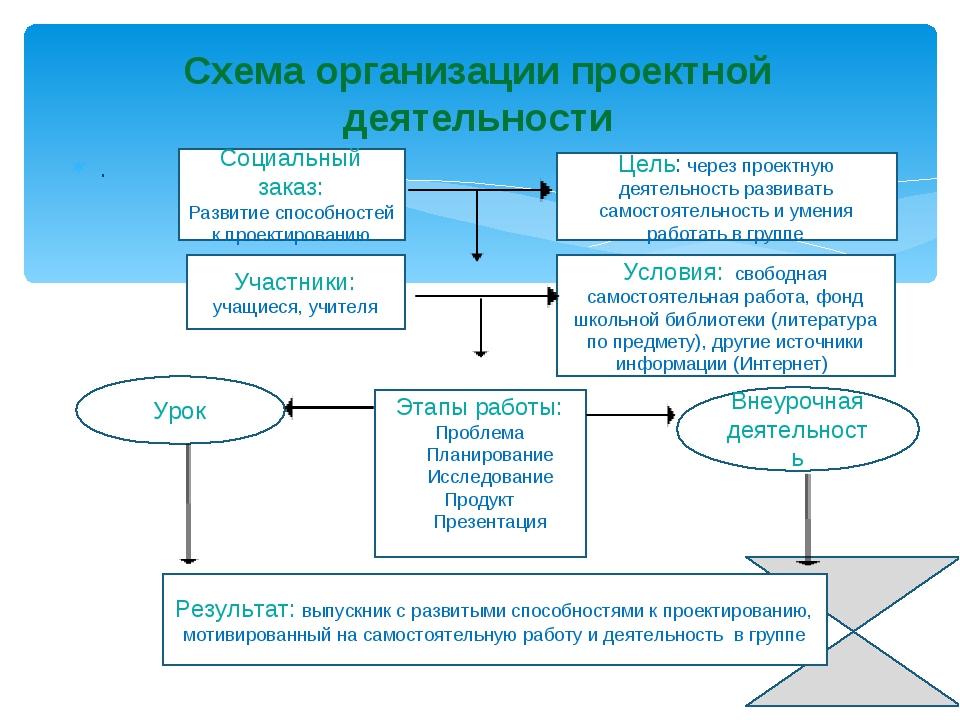 . Схема организации проектной деятельности Социальный заказ: Развитие способ...