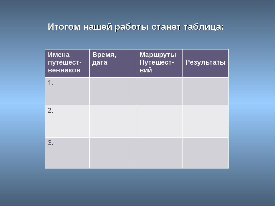 Итогом нашей работы станет таблица: Имена путешест- венниковВремя, датаМарш...