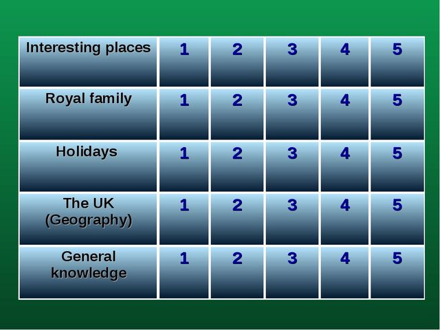Interesting places	1	2	3	4	5 Royal family	1	2	3	4	5 Holidays 	1	2	3	4	5 The U...