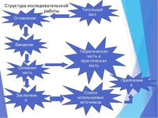 Введение Основная часть Заключение Титульный лист Оглавление Список используе
