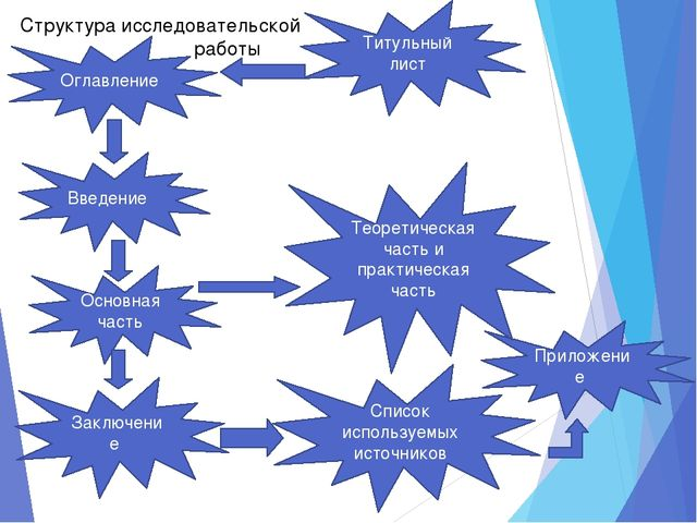 Введение Основная часть Заключение Титульный лист Оглавление Список используе...