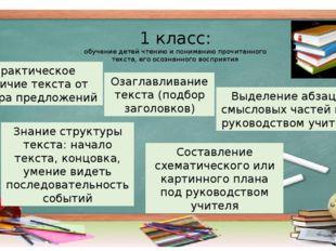 1 класс: обучение детей чтению и пониманию прочитанного текста, его осознанно