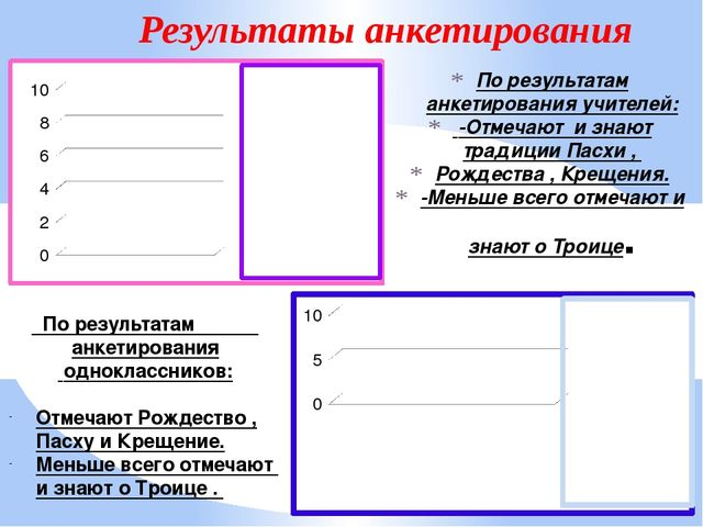 По результатам анкетирования учителей: -Отмечают и знают традиции Пасхи , Рож...