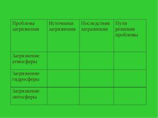 Проблема загрязнения Источники загрязнения Последствия загразнения Пути р