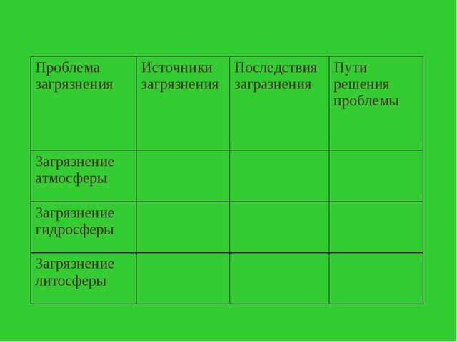 Проблема загрязнения Источники загрязнения Последствия загразнения Пути р...