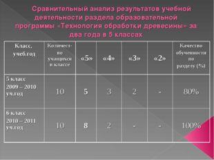 Сравнительный анализ результатов учебной деятельности раздела образовательной