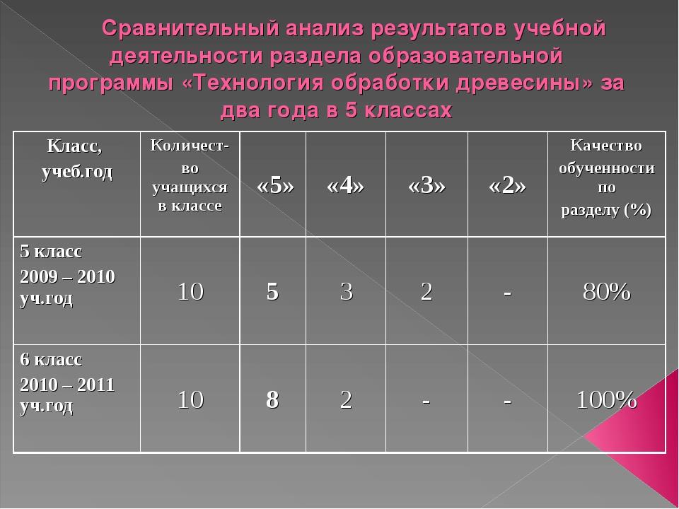 Сравнительный анализ результатов учебной деятельности раздела образовательной...