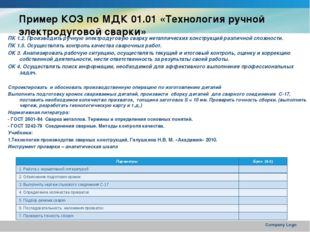 Пример КОЗ по МДК 01.01 «Технология ручной электродуговой сварки» ПК 1.2. Про